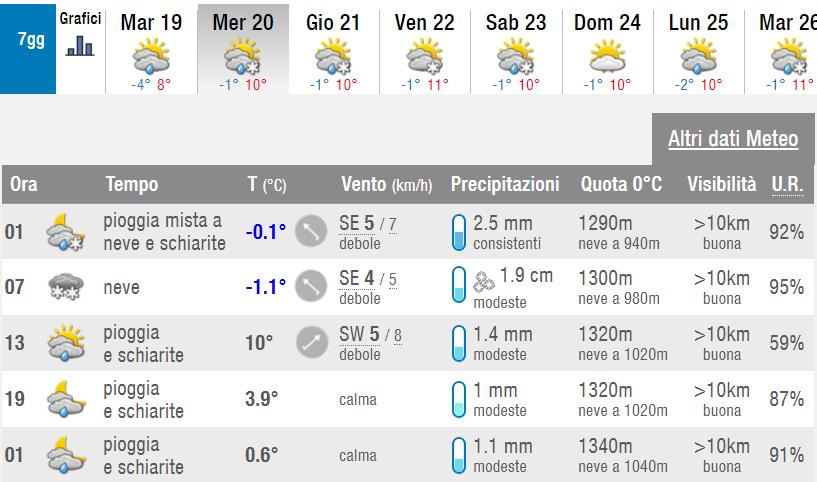 Neve a Roma Gennaio 2021